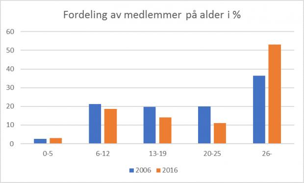 Medlemstall for Norges klatreforbund 2016